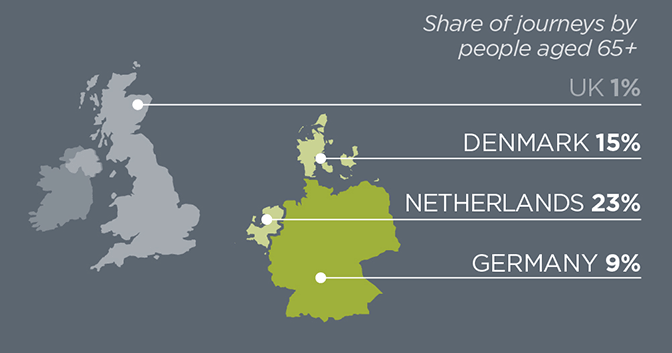 Share of journeys by people aged 65+: UK 1% DENMARK 15% NETHERLANDS 23% GERMANY 9%